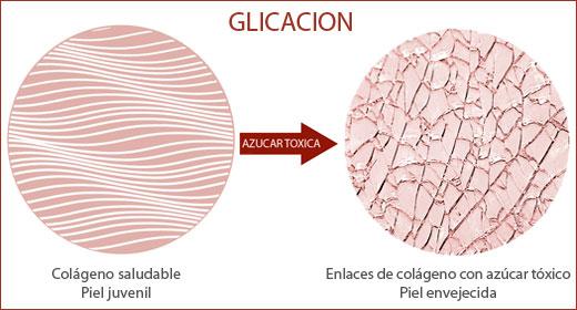 GLICACION