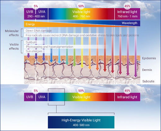 HEV High-Energy Visible Light